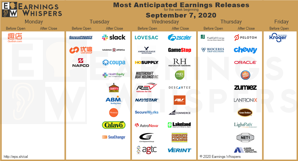 Most Anticipated Earnings Releases