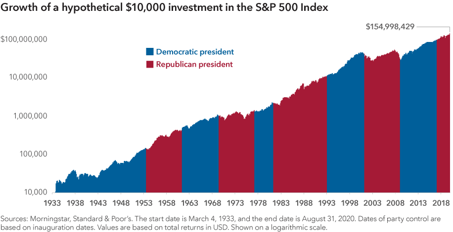 growth of hypothetial investment s&p 500